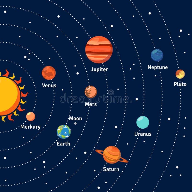 太阳系轨道和行星背景 库存例证