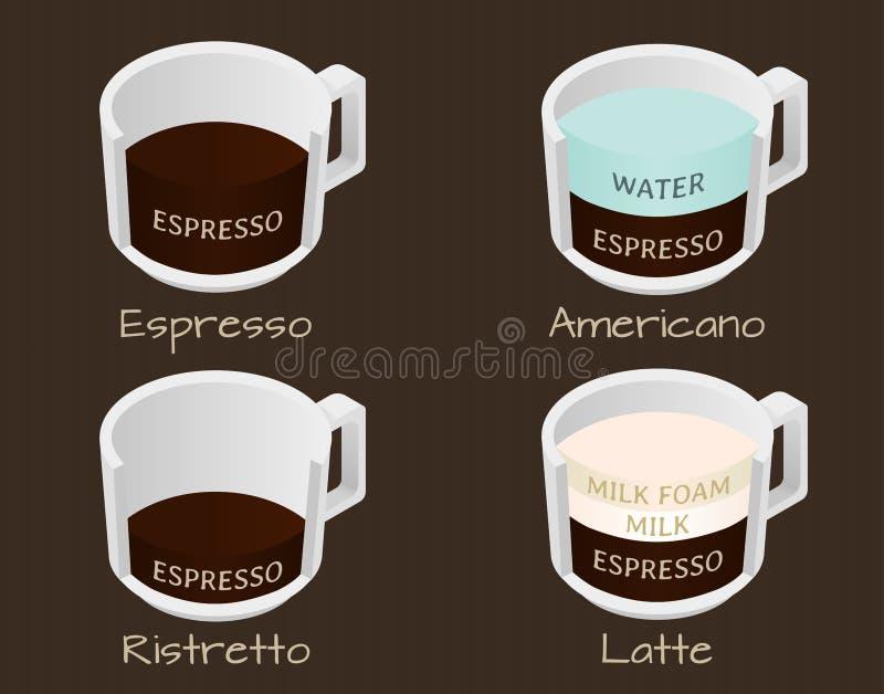套咖啡键入浓咖啡、americano、ristretto和拿铁 皇族释放例证