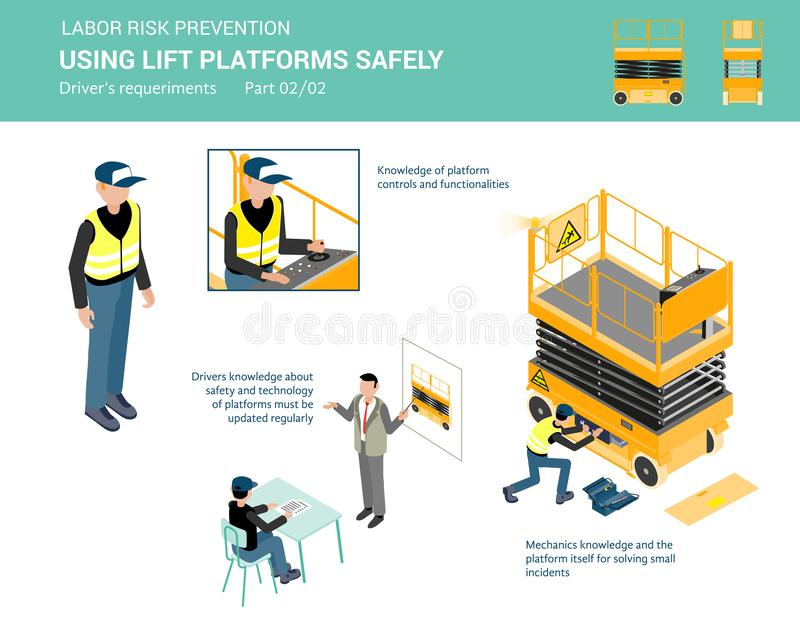 如何安全地使用推力平台 向量例证
