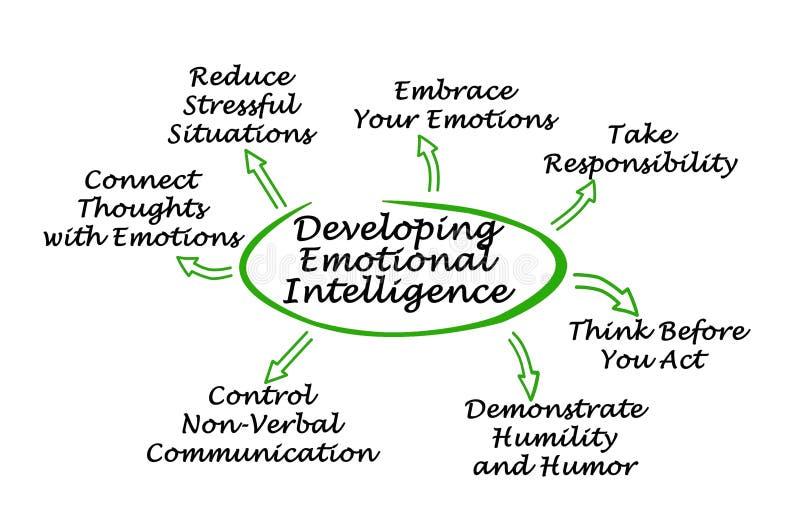 如何开发情感智力 库存例证