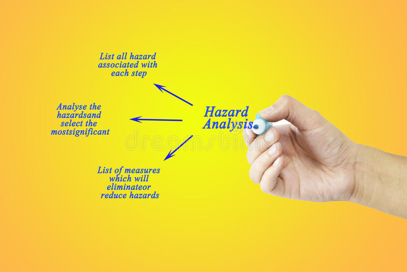 妇女手文字树步危险分析概念用于制造业 向量例证