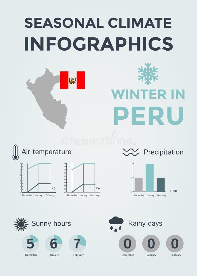 季节性气候Infographics 天气、空气和水温、晴朗的小时和雨天 冬天在秘鲁 免版税库存照片