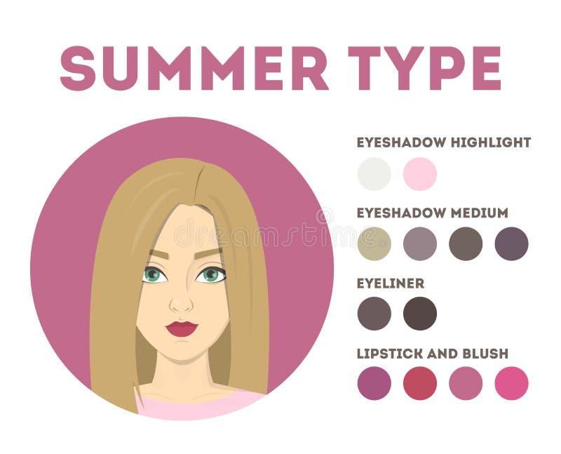 季节性颜色分析 夏天类型 妇女的小册子 库存例证