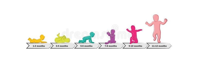 婴孩发展演出里程碑前一年 第一年的儿童里程碑时间安排  库存例证