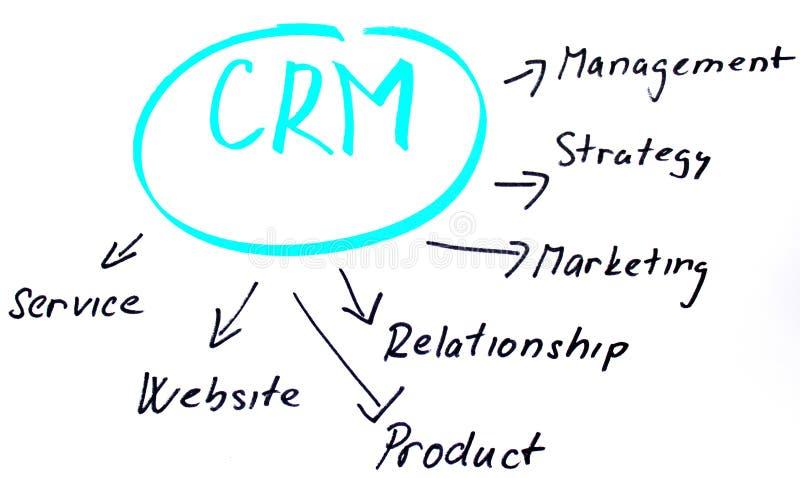 客户绘制关系 向量例证