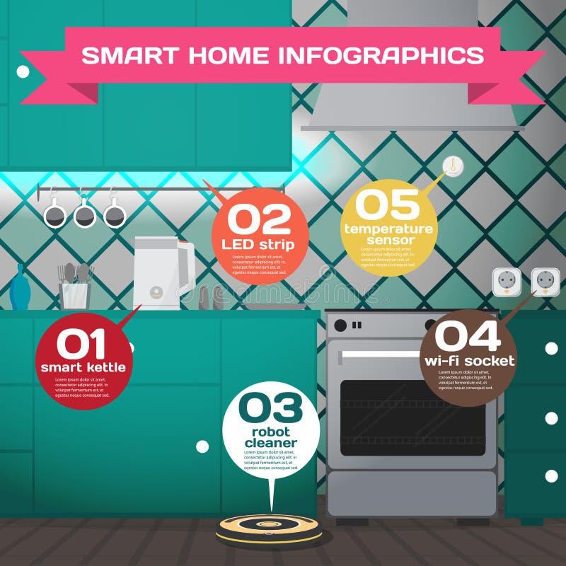 家庭聪明 聪明的房子技术系统的Infographic概念 向量例证