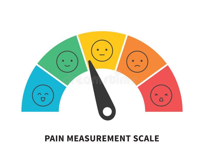 对估计的痛苦标度水平的测量仪测量评估电平指示器重音痛苦 皇族释放例证
