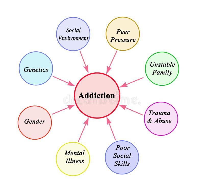 导致瘾的因素 向量例证