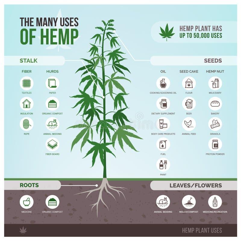 工业用大麻用途和产品 库存例证