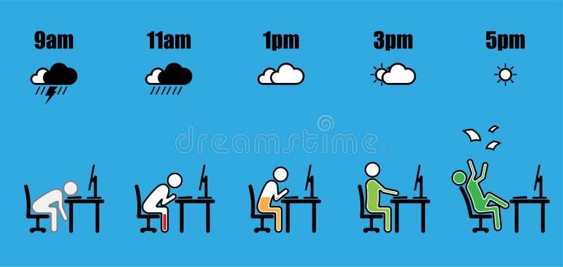 工作时间演变天气电池水平 向量例证