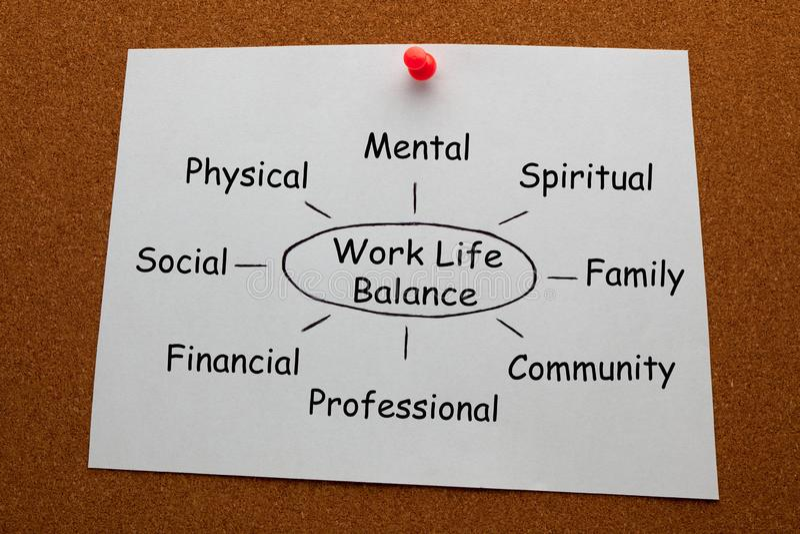 工作生活平衡概念 图库摄影