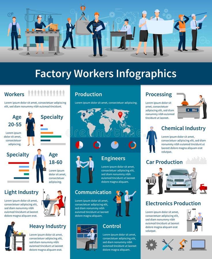 工厂劳工Infographics海报 库存例证