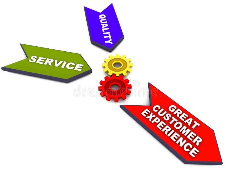 巨大客户经验 向量例证