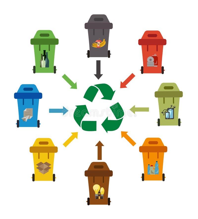 废物管理平的概念 免版税库存图片