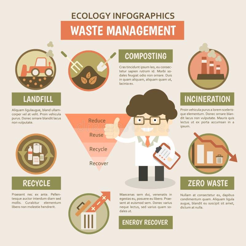 废物管理infographics 库存例证