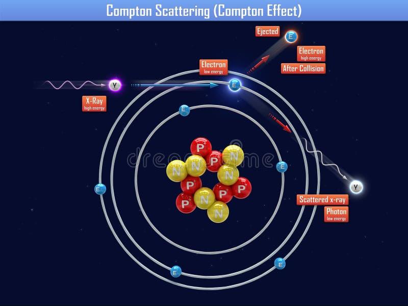 康普顿散射(康普顿效应) 向量例证