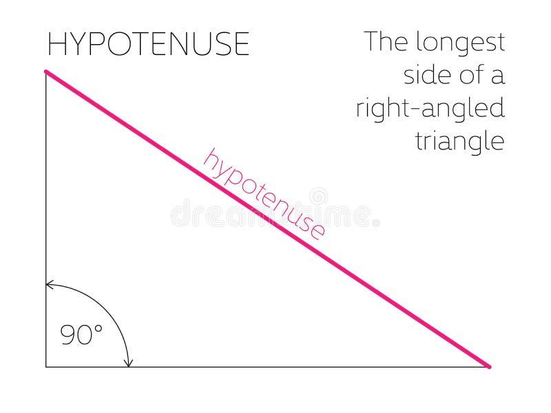 弦-几何概念 一个直角三角形的最长的边 也corel凹道例证向量 库存例证