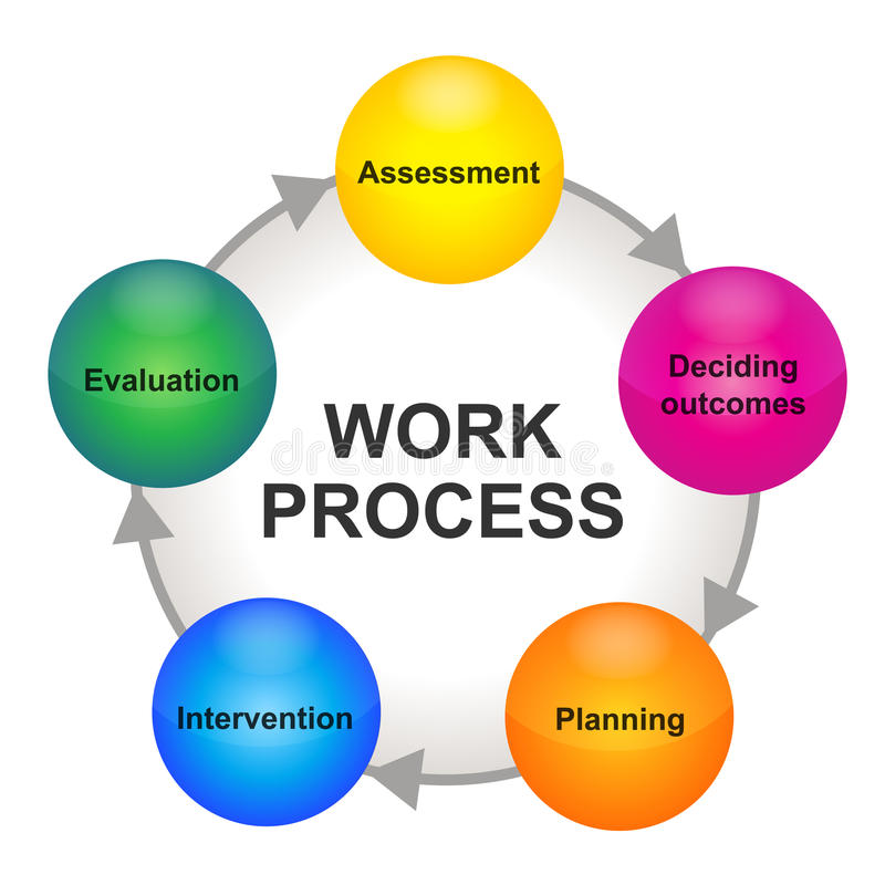 循环处理模式工作 库存例证