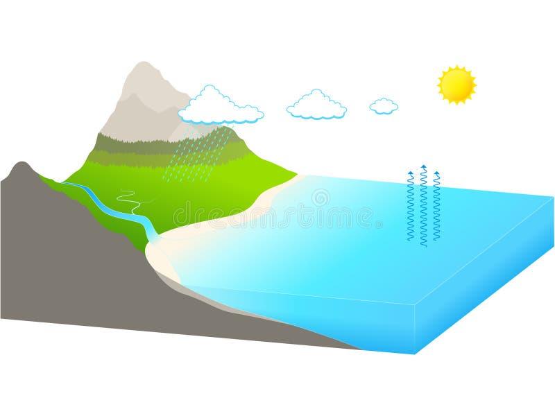 循环水 向量例证