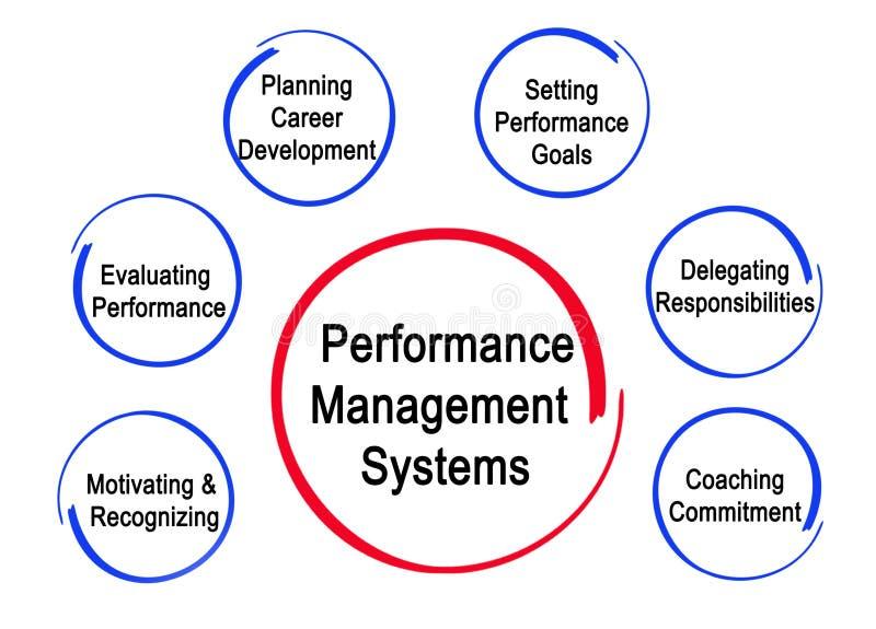 性能管理系统 向量例证