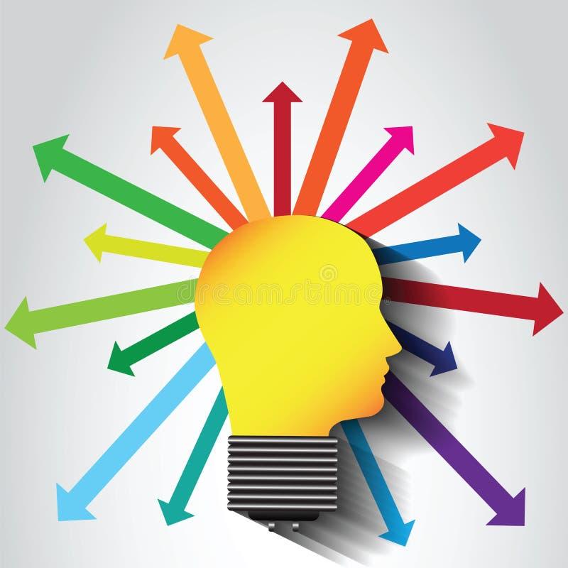 想法的过程,激发灵感,创造想法-传染媒介 皇族释放例证