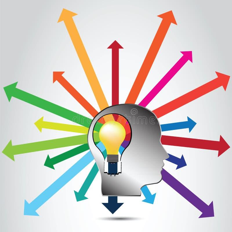 想法的过程,激发灵感,脑子创造-传染媒介 皇族释放例证