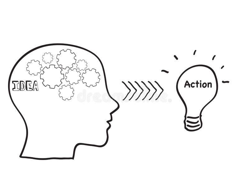 想法行动 向量例证