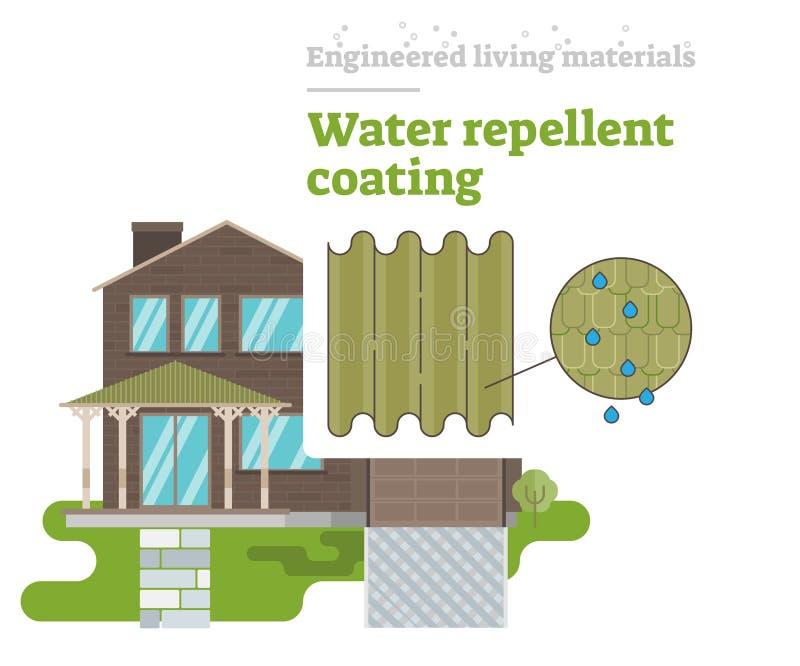 憎水剂涂层-设计的生存材料 向量例证