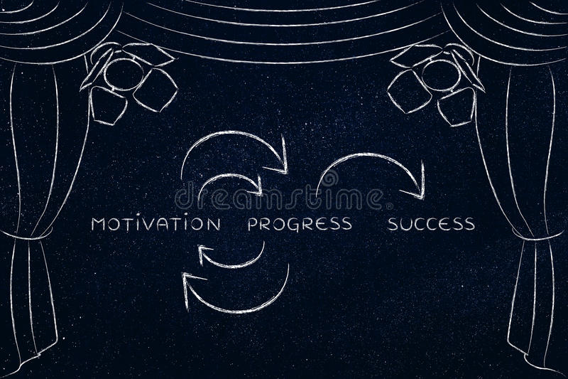 成功的刺激和进展,在阶段的关键性概念 库存图片