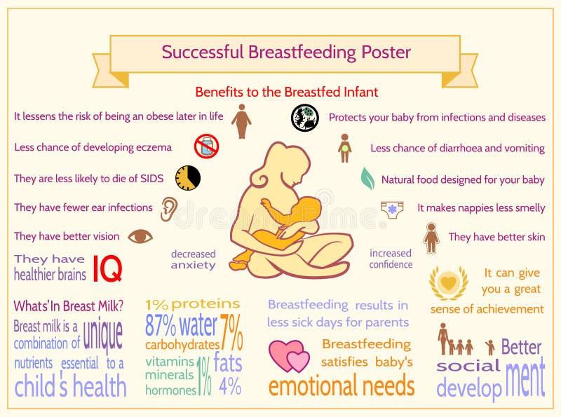 成功的哺乳的海报 对哺乳的Infan的好处 库存例证