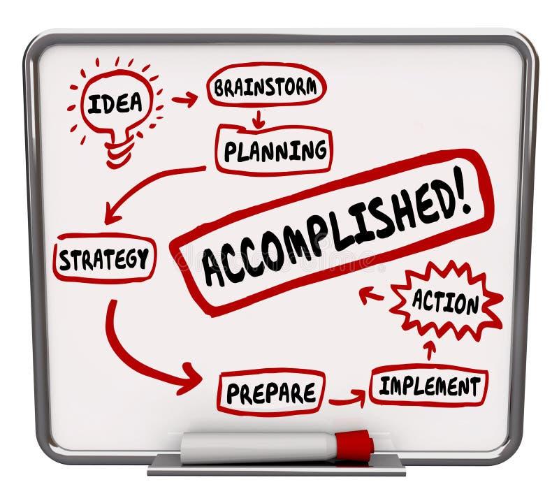成功的词想法战略行动纲领委员会图 库存例证