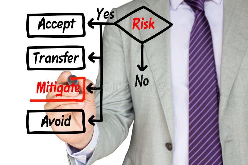 手得出与风险评估的流程图 免版税库存照片