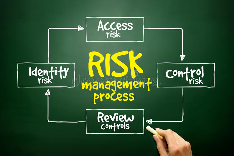 手拉的风险管理过程心智图,在黑板的企业概念 免版税库存照片