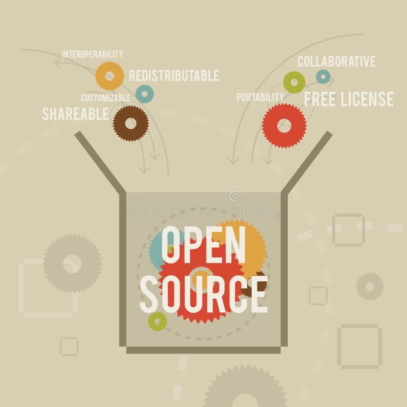 打开来源 库存例证