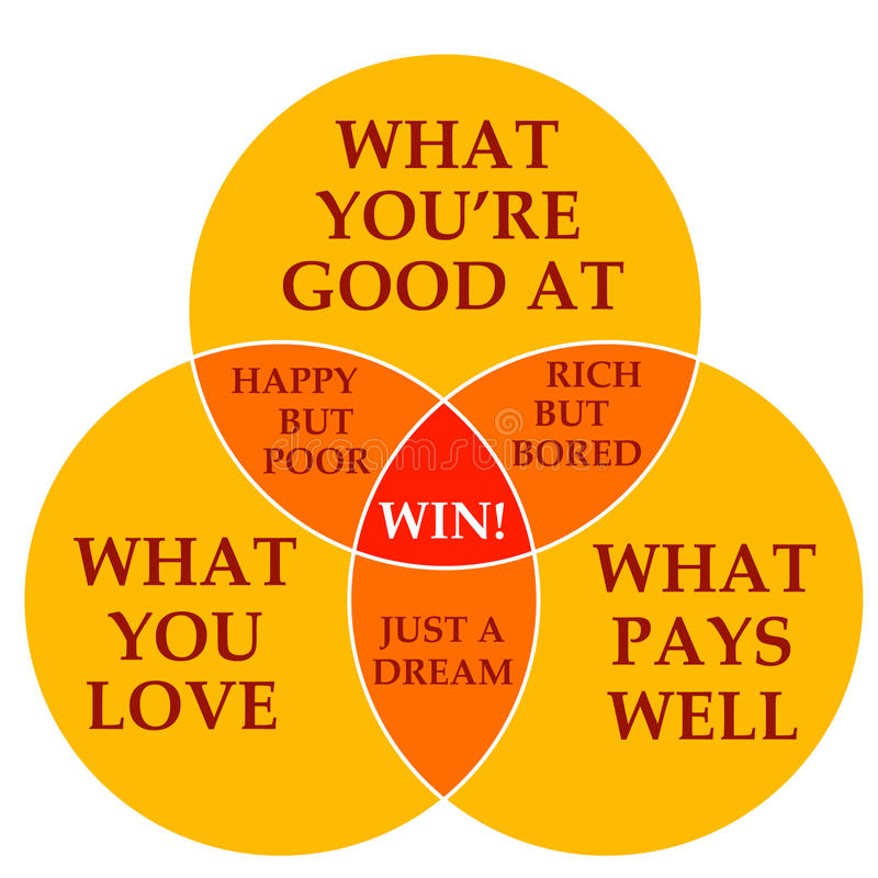 技能、爱和货币 向量例证