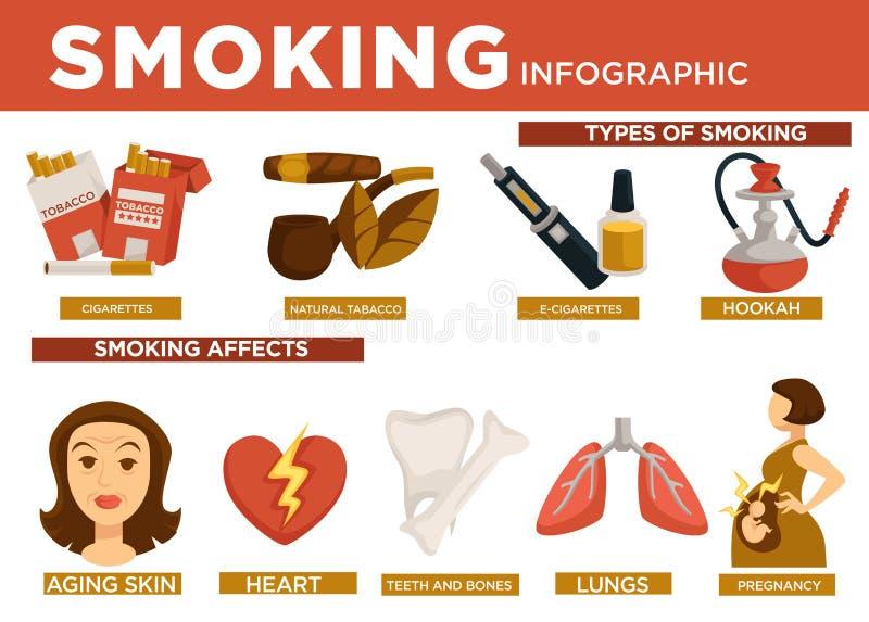 抽烟的infographic类型和影响在身体传染媒介 向量例证