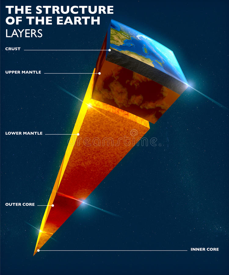 接地结构、分裂入层数,地球` s外壳和核心 皇族释放例证