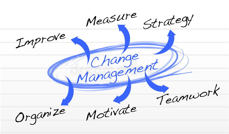 改变管理流程图 向量例证