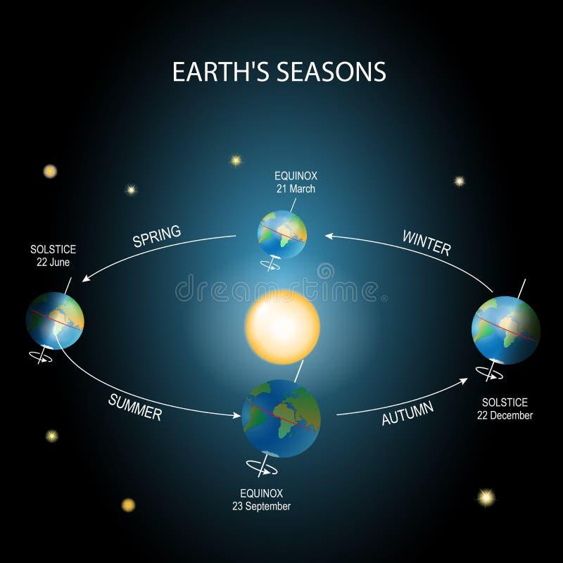 更改的季节 地球自转 库存例证