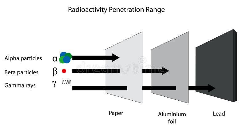放射线阿尔法, beta和伽玛radiati的渗透范围 皇族释放例证