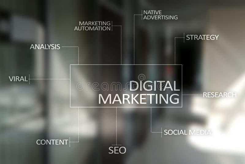 数字式营销技术概念 互联网 在网上 SEO SMM 忠告 库存照片