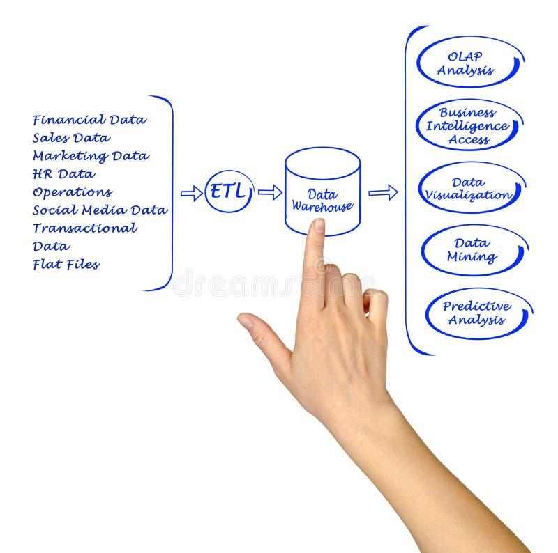 数据处理图 免版税图库摄影