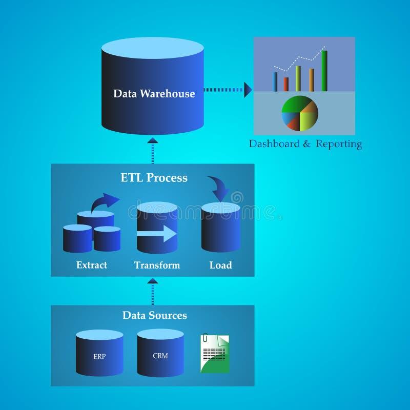 数据仓库建筑学,数据迁移的概念从不同的来源的耕种介绍 向量例证