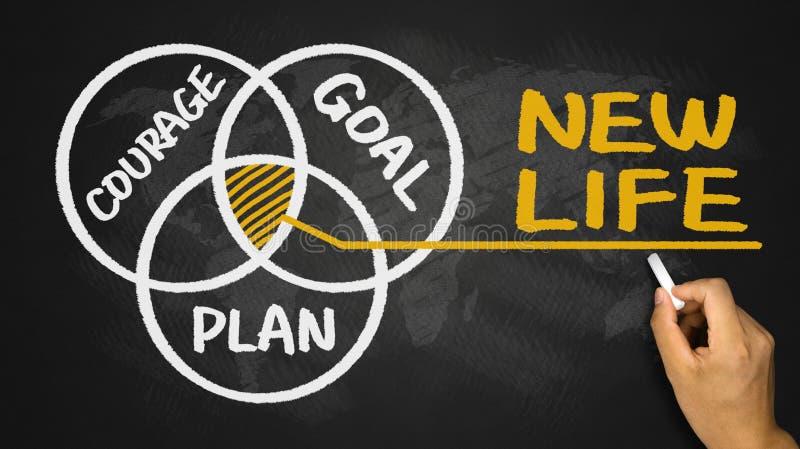 新的生活概念:勇气计划目标 库存照片