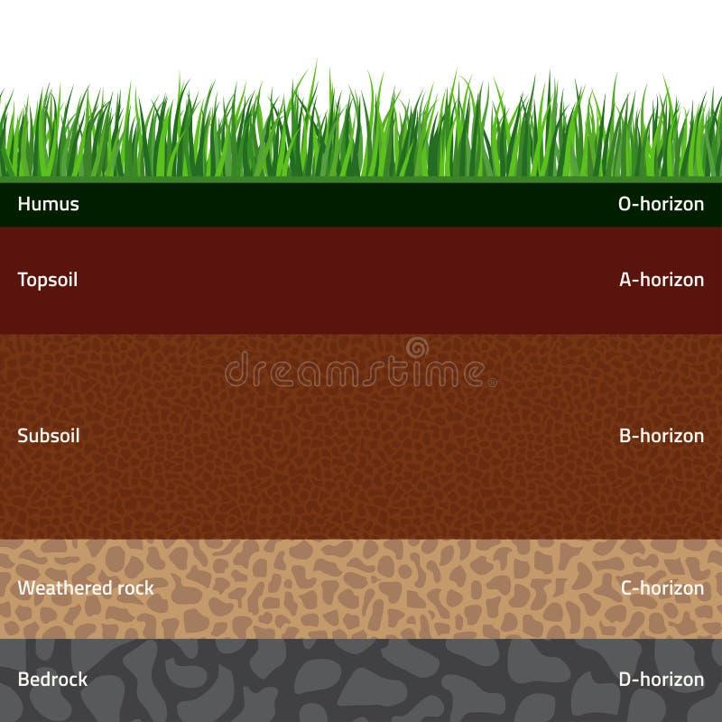 无缝的土壤层数 库存例证