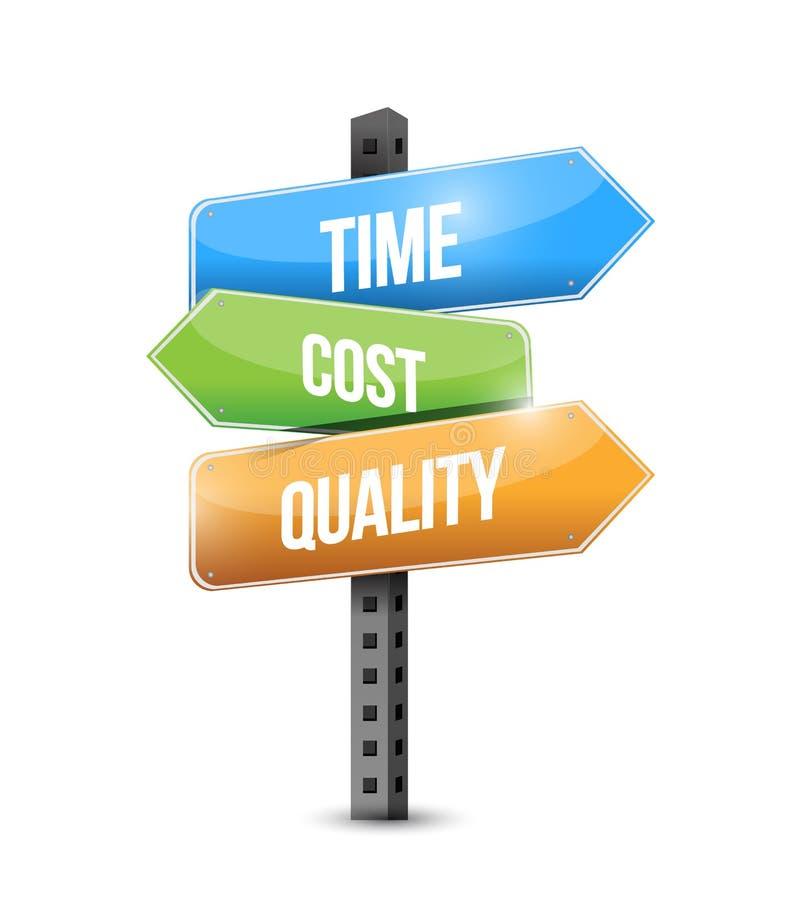 时间、费用和质量西班牙标志例证 向量例证