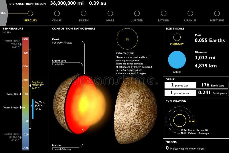 水星,行星,技术数据表,部分切口 向量例证
