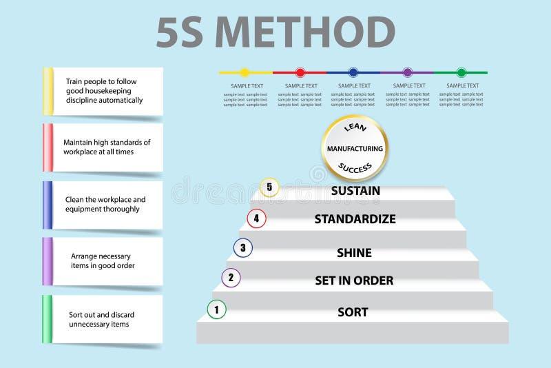 显示5S方法学传染媒介的公司介绍 向量例证