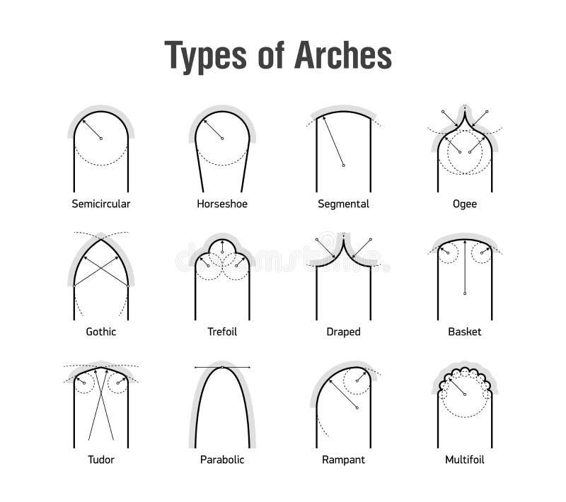 曲拱的类型 库存例证