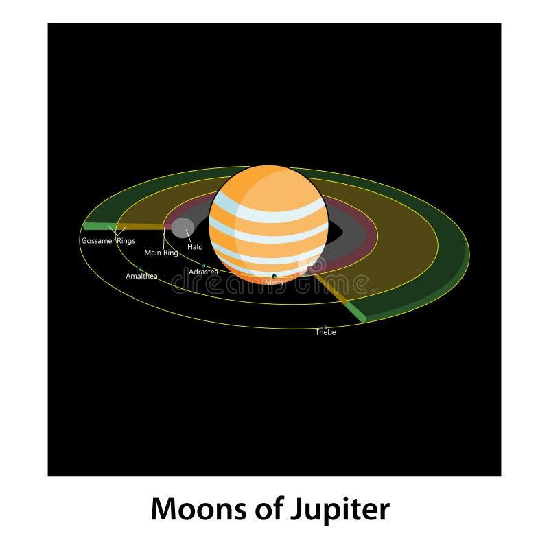 木星月亮  向量例证
